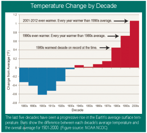 Temperature change by decade NCA