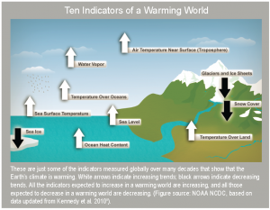 Ten indicators of warming world - NCA
